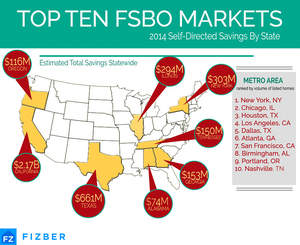 The top 10 U.S. For Sale By Owner (FSBO) markets in 2014, as well as the estimated total savings statewide for all self-directed home sales in these states.