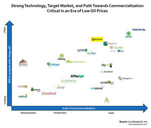 Strong Technology, Target Market, and Path Toward Commercialization Critical in an Era of Low Oil Prices