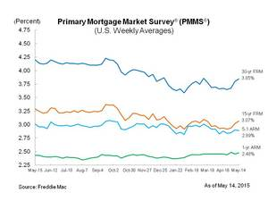 Mortgage Rates Higher for Third Consecutive Week
