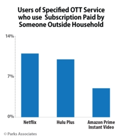 Users of Specified OTT Service who use Subscription Paid by Someone Outside Household