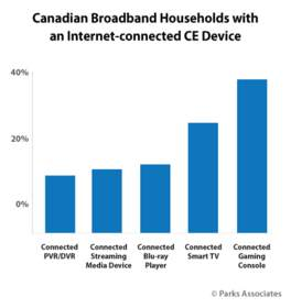 Parks Associates: Canadian Broadband Households with an Internet-connected CE Device