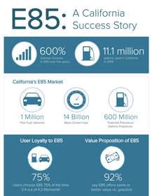 California E85 White Paper Info-graphic