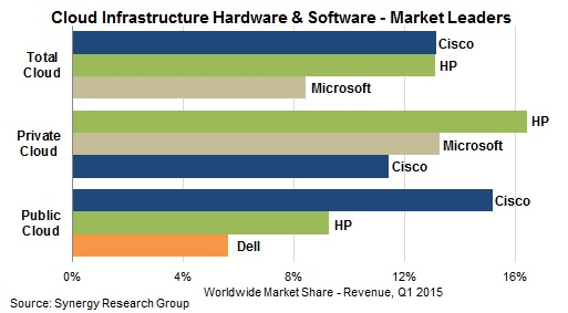 Cisco and HP Tied for Cloud Infrastructure Equipment Leadership in Q1
