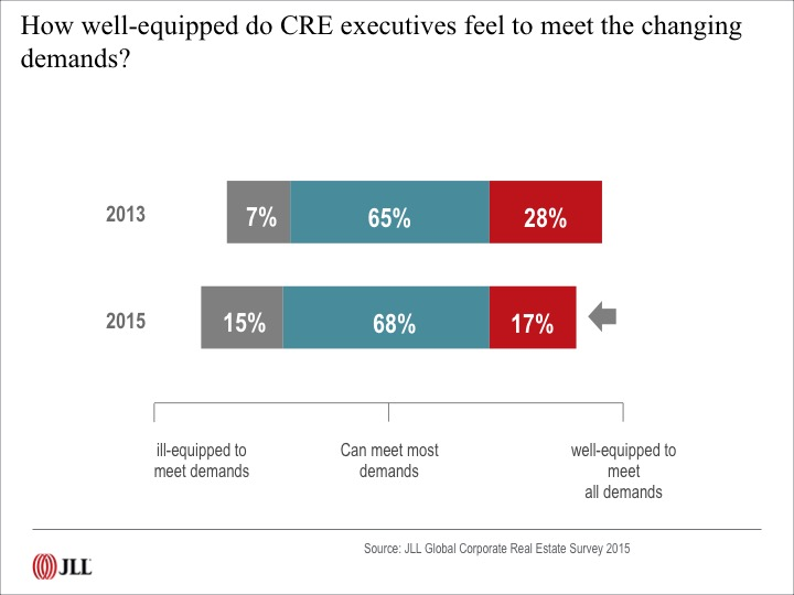 C-suite Demands More Productivity: How Will Corporate Real Estate Deliver