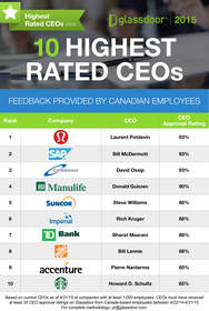 http://www.glassdoor.ca/Highest-Rated-CEOs-Canada-LST_KQ0,25.htm