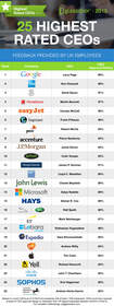 http://www.glassdoor.co.uk/Highest-Rated-CEOs-UK-LST_KQ0,21.htm