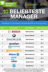 http://www.glassdoor.de/Beliebteste-Manager-Deutschland-LST_KQ0,31.htm