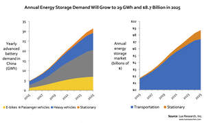Annual Energy Storage Demand Will Grow to 29 GWh and $8.7 Billion in 2025
