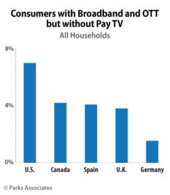 Parks Associates: Consumers with Broadband and OTT but without Pay TV