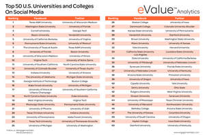 Top 50 U.S. Colleges and Universities on Facebook and Twitter