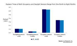 Payback Times of Both Occupancy and Daylight Sensors Range from One Month to Eight Months