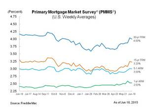 Mortgage rates improve from last week's spike