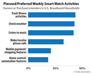 PARKS ASSOCIATES: Planned/Preferred Weekly Smart Watch Activities