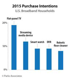 PARKS ASSOCIATES: 2015 Purchase Intentions