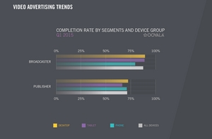 Video Advertising Completion Rate