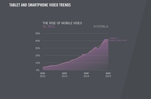 Growth Of Mobile Video Viewing