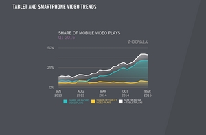 Smartphone vs. Tablet Video Plays