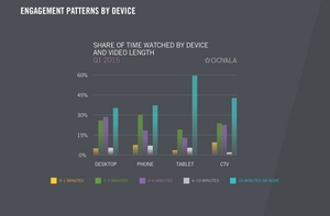Share of video views by device