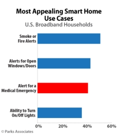 PARKS ASSOCIATES: Most Appealing Smart Home Use Cases