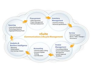vSuite (Communications Lifecycle Management)