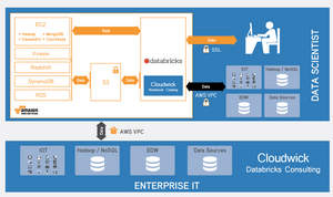 Cloudwick Databricks services