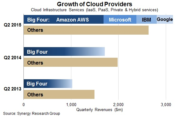 The Big Four Cloud Providers Are Leaving the Rest of the Market Behind