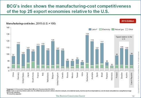 Despite a Strong Dollar, the U.S. Retains a Big Manufacturing Cost Advantage Over Europe, Japan, and Other Developed Countries
