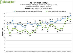 Glassdoor Q2 2015 Employment Confidence Survey - Rehire Probability