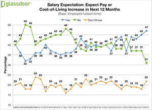 Glassdoor Q2 2015 Employment Confidence Survey - Salary Expectations
