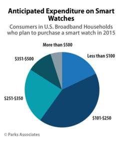 PARKS ASSOCIATES: Anticipated Expenditure on Smart Watches