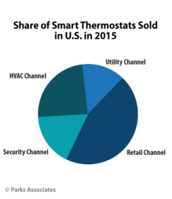 PARKS ASSOCIATES: Share of Smart Thermostats Sold in U.S. in 2015