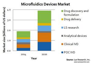 Microfluidics Devices Market