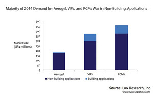 Majority of 2014 Demand for Aerogel, VIPs, and PCMs was in Non-Building Applications