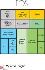 EOS Sensor Processing Platform
