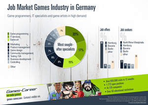 Job Market Games Industry in Germany by Games-Career.com