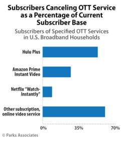 PARKS ASSOCIATES: Subscribers Canceling OTT Service as a Percentage of Current Subscriber Base