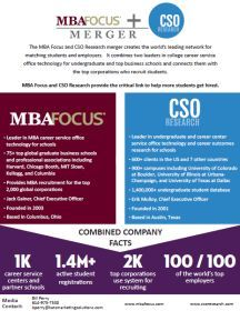 The combination of MBA Focus and CSO Research will create a network of more than 1,000 career service centers and schools along with more than 1.4 million students.
