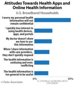 PARKS ASSOCIATES: Attitudes Towards Health Apps and Online Health Information