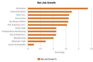 U.S. national industry job growth