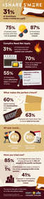 S'mores infographic