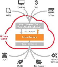 DreamFactory-Verizon Partner Solutions portal diagram