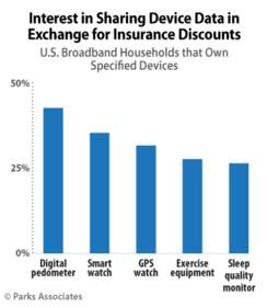PARKS ASSOCIATES: Interest in Sharing Device Data in Exchange for Insurance Discounts