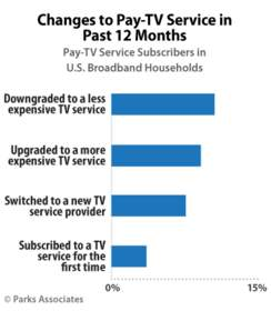 PARKS ASSOCIATES: Changes to Pay-TV Service in Past 12 Months