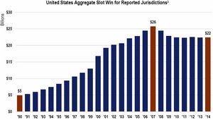 According to a national study conducted by Applied Analysis for AGEM, this chart shows the aggregate slot win per $1,000 of personal income for 14 of 15 of the U.S. states studied.