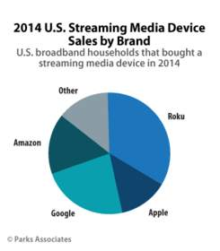 PARKS ASSOCIATES: 2014 U.S. Streaming Media Device Sales by Brand