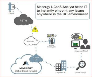 Masergy's UCaaS Analyst provides performance tracking tools for customers.