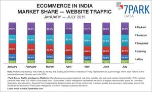 eCommerce in India (market share by website traffic) - Mobile and desktop web traffic to the top five leading eCommerce websites in India, represented as a percentage of the total visitors to the websites between January and July 2015.