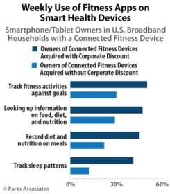 PARKS ASSOCIATES: Weekly Use of Fitness Apps on Smart Health Devices`