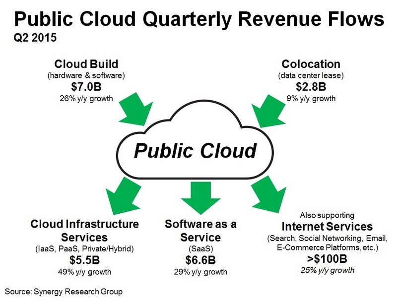 Public Cloud Now Generating Over $20B in Quarterly Revenues for IT Companies