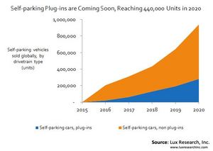 Self-parking Plug-ins are Coming Soon, Reaching 440,000 Units in 2020